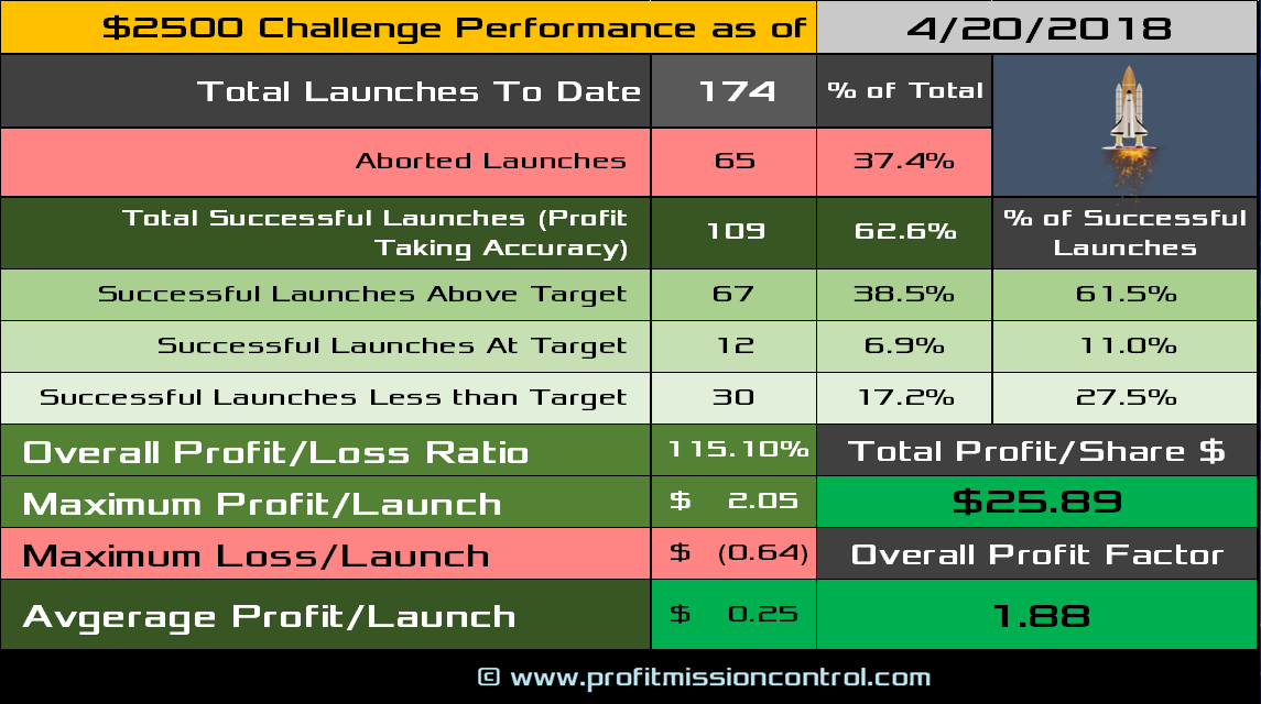 performance card 04-20-2018