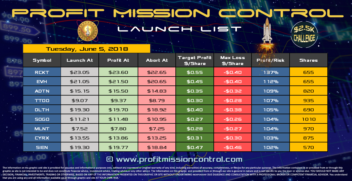 Profit Mission Control Watch List for 06-05-2018