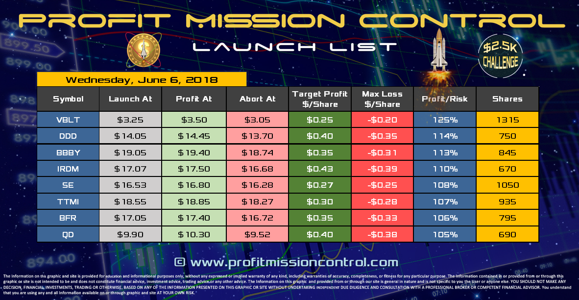 Profit Mission Control Watch List for 06-06-2018