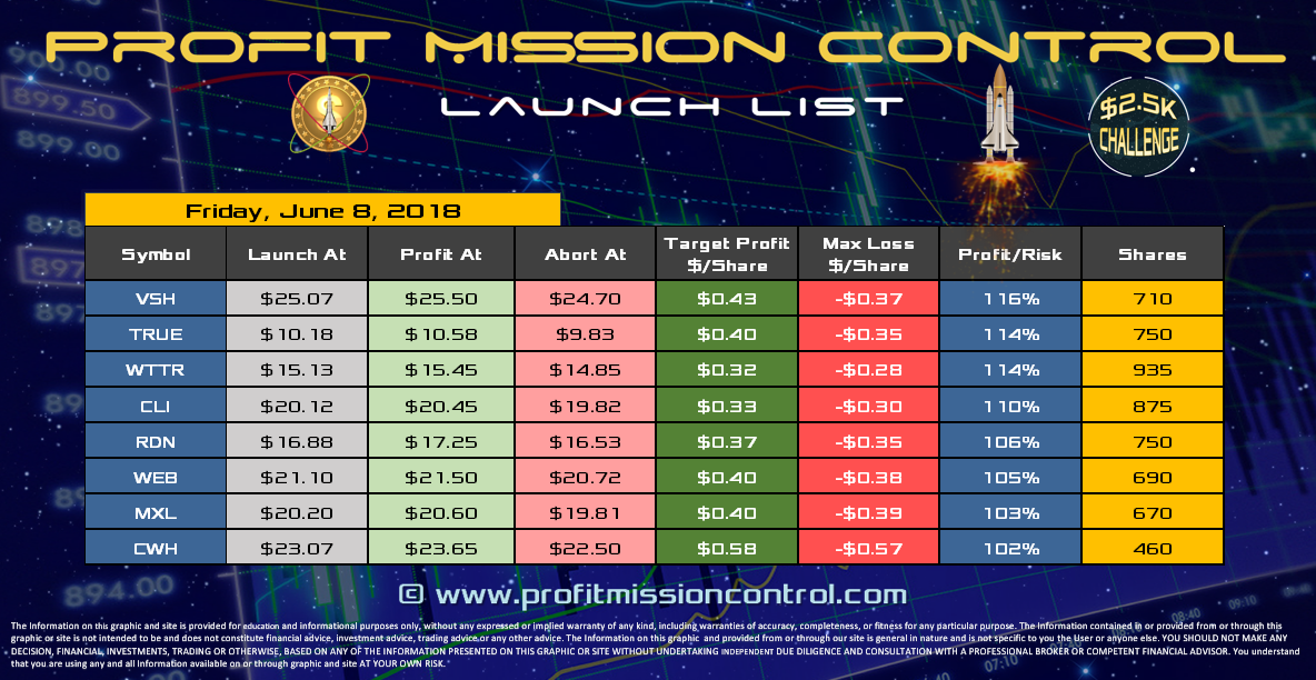 Profit Mission Control Watch List for 06-08-2018