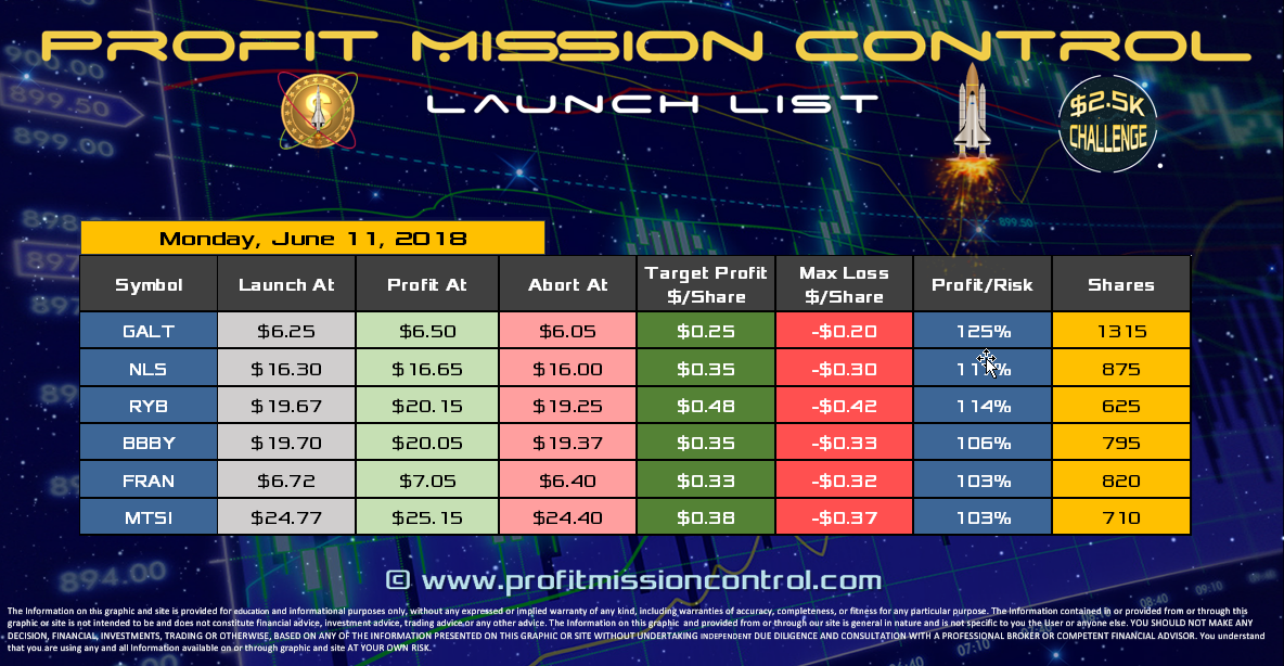 Profit Mission Control Watch List for 06-11-2018