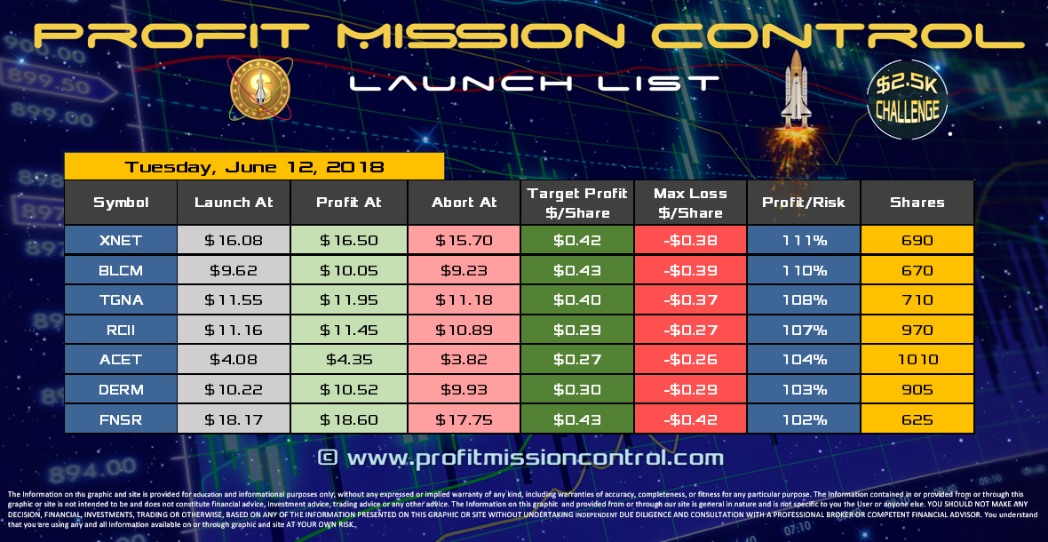 Profit Mission Control Watch List for 06-12-2018