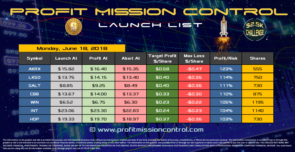 Profit Mission Control Watch List for 06-18-2018