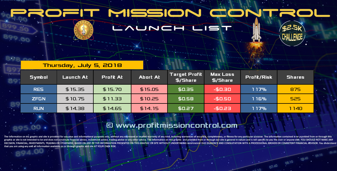 Profit Mission Control Watch List for 07-05-2018