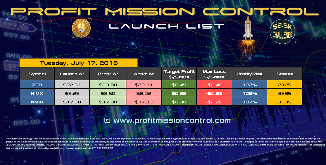 Profit Mission Control Watch List for 07-17-2018