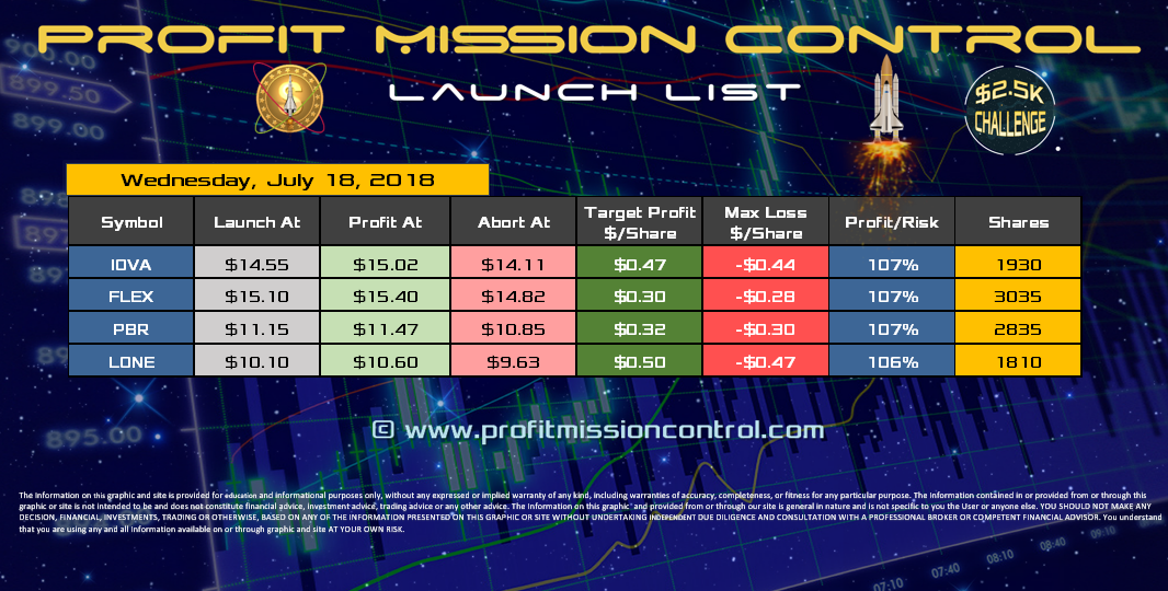 Profit Mission Control Watch List for 07-18-2018