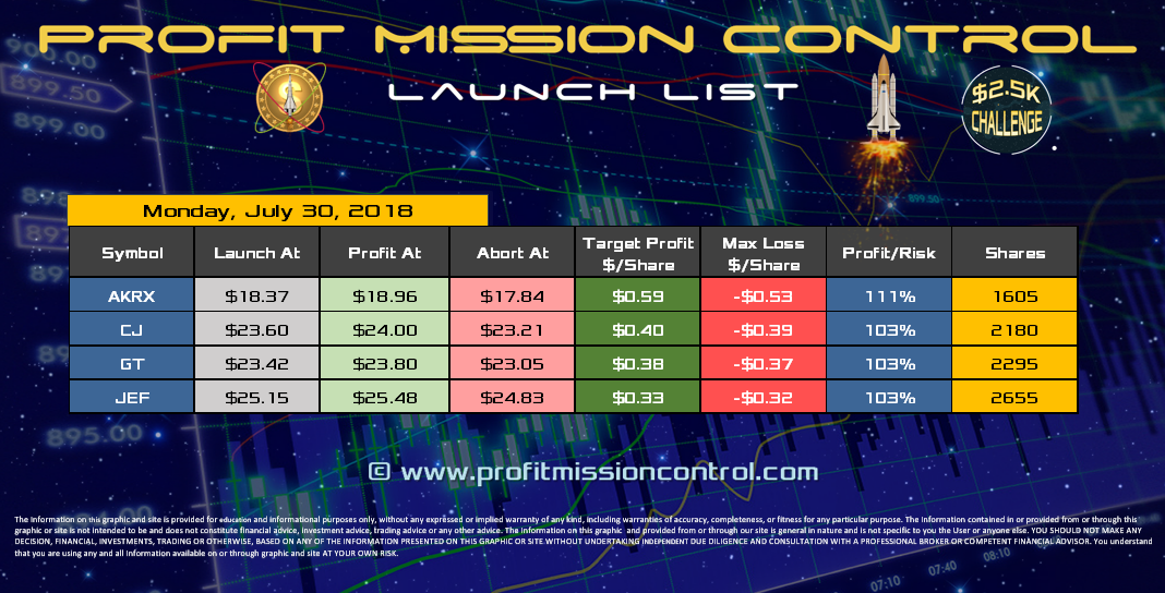 Profit Mission Control Watch List for 07-30-2018