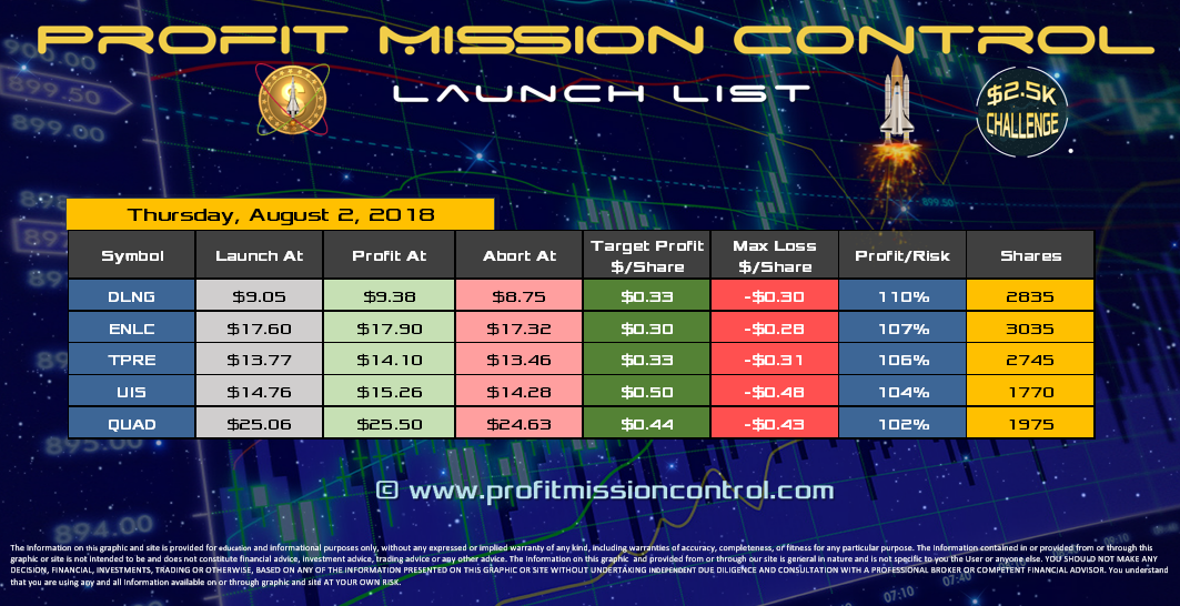 Profit Mission Control Watch List for 08-02-2018