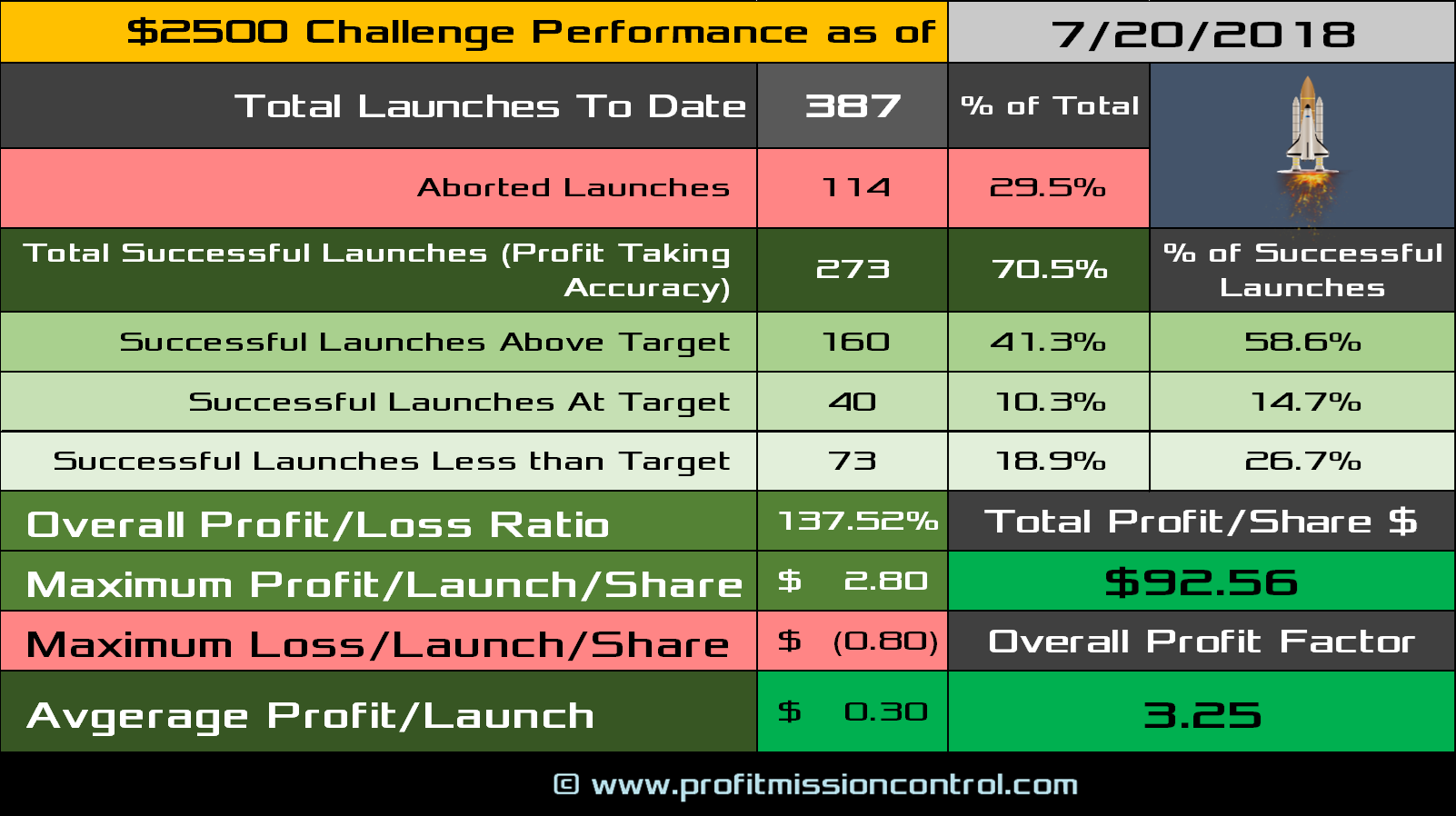 performance card 07-20-2018