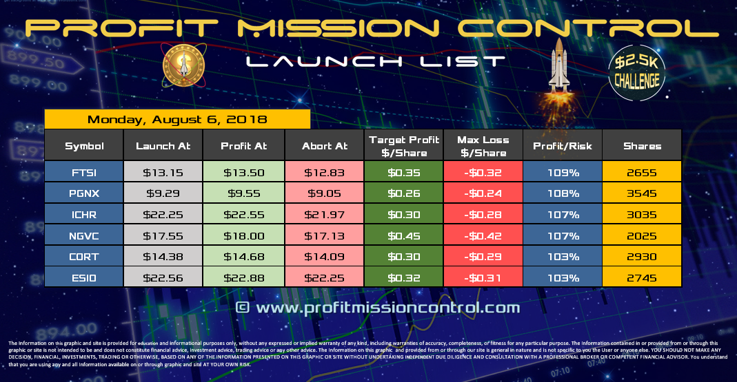 Profit Mission Control Watch List for 08-06-2018