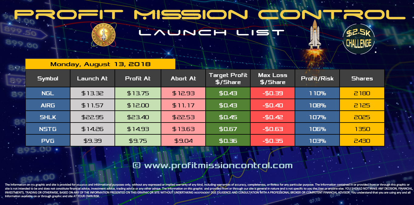 Profit Mission Control Watch List for 08-13-2018
