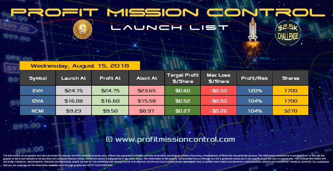 Profit Mission Control Watch List for 08-15-2018