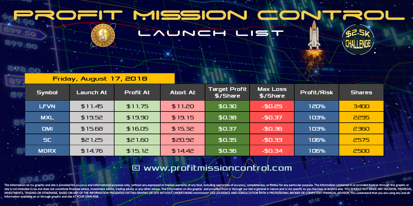 Profit Mission Control Watch List for 08-17-2018