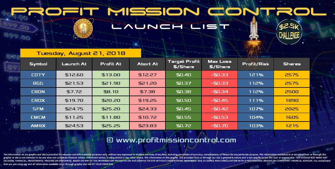 Profit Mission Control Watch List for 08-21-2018