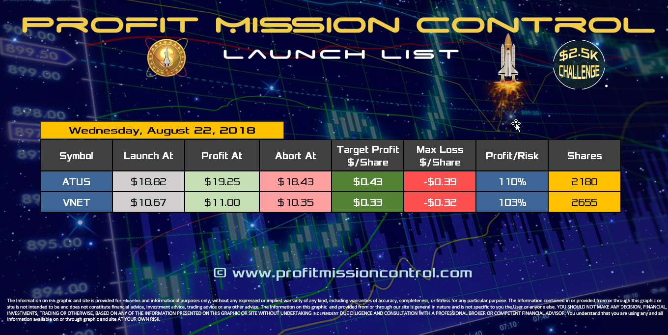Profit Mission Control Watch List for 08-22-2018