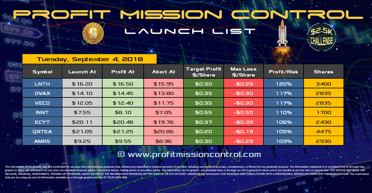 Profit Mission Control Watch List for 09-04-2018