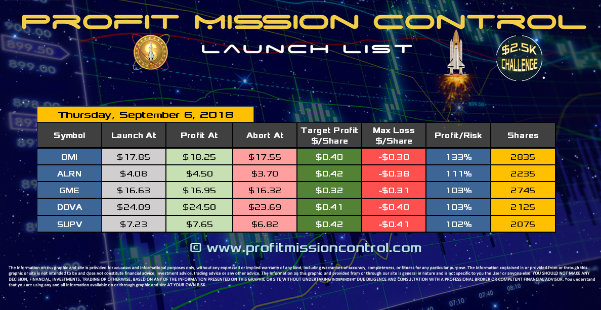 Profit Mission Control Watch List for 09-06-2018