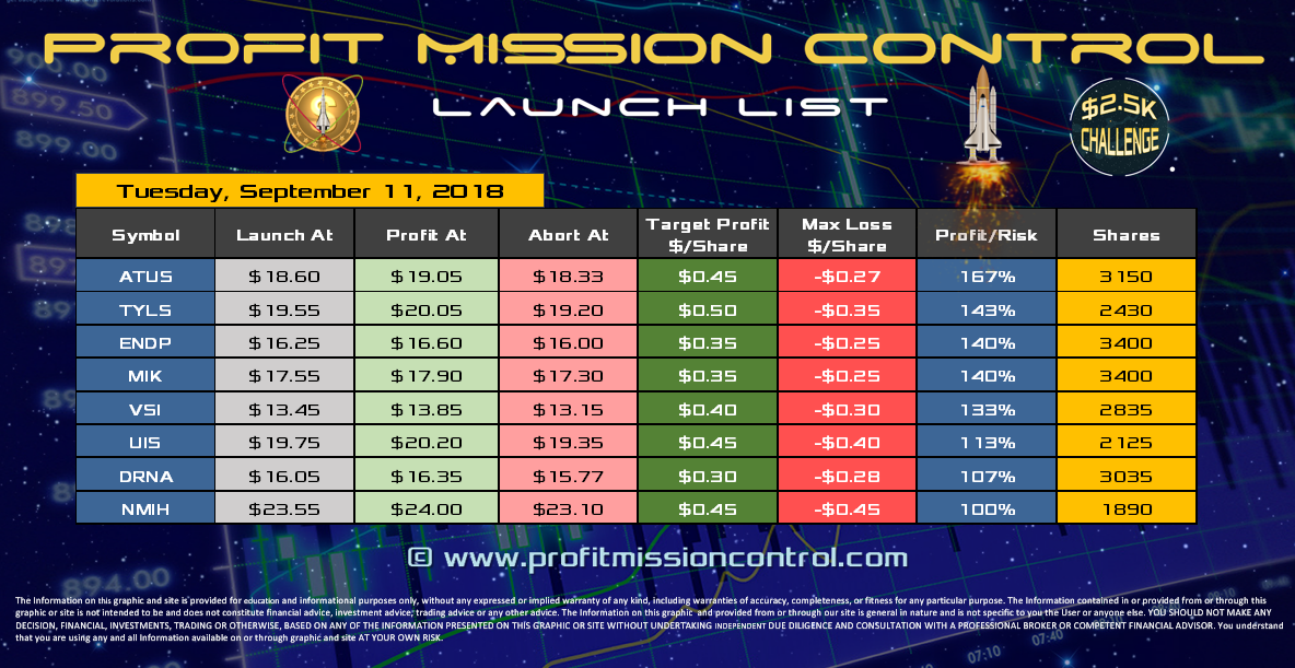Profit Mission Control Watch List for 09-11-2018