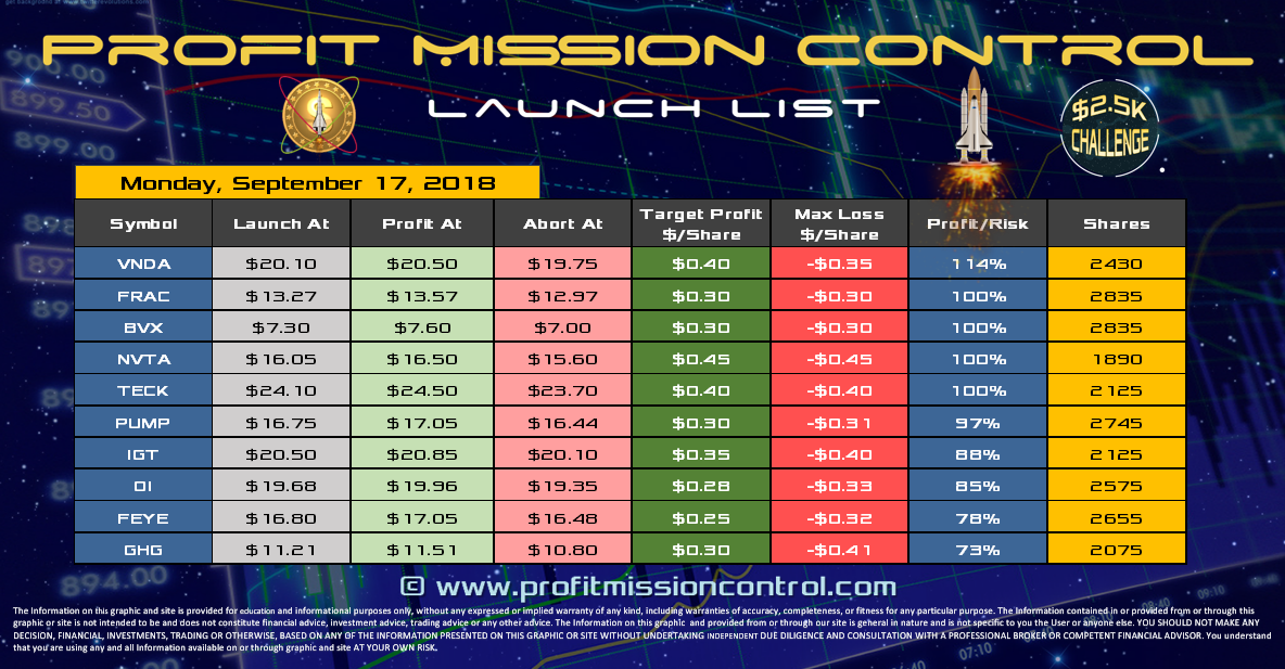 Profit Mission Control Watch List for 09-17-2018