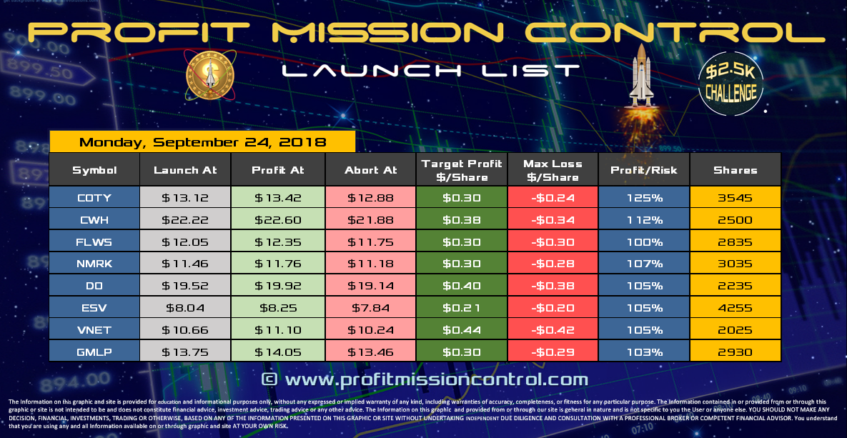 Profit Mission Control Watch List for 09-24-2018