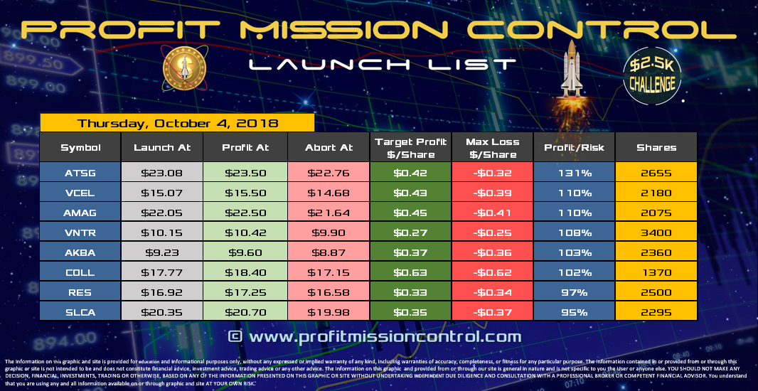Profit Mission Control Watch List for 10-04-2018