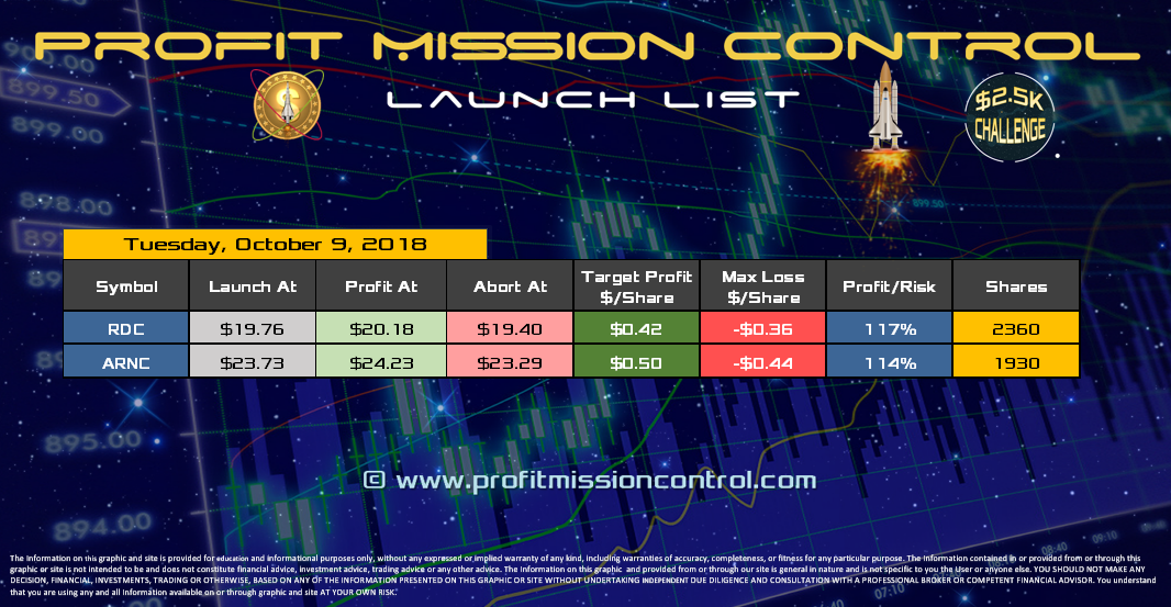 Profit Mission Control Watch List for 10-09-2018