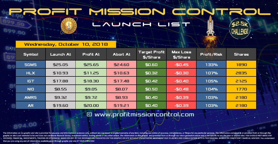 Profit Mission Control Watch List for 10-10-2018