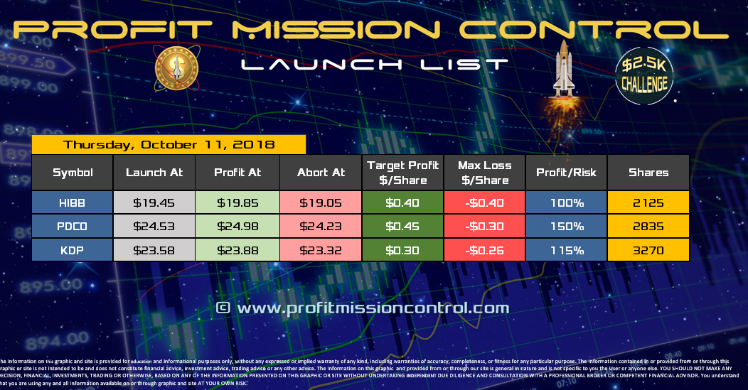 Profit Mission Control Watch List for 10-11-2018