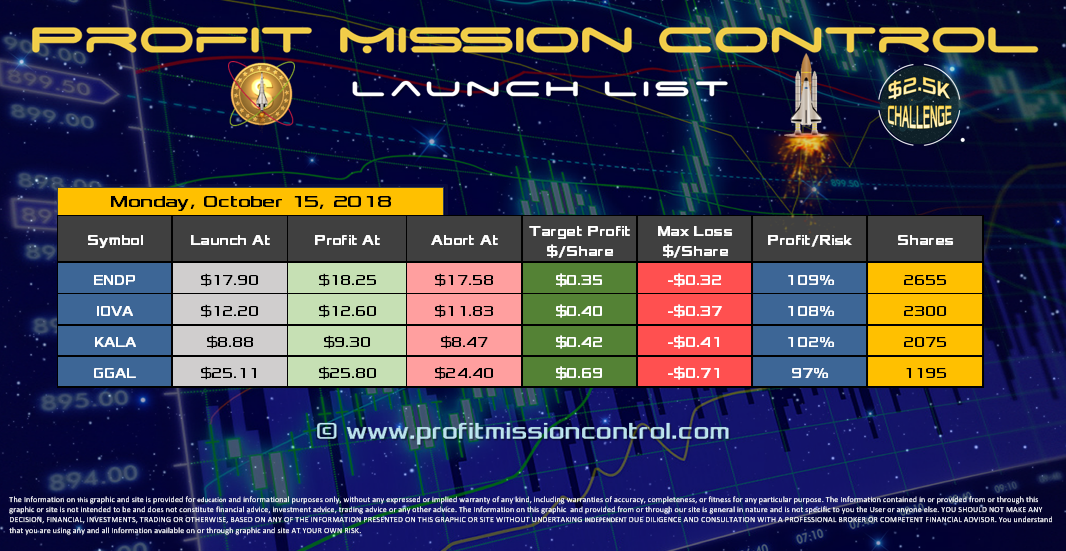 Profit Mission Control Watch List for 10-15-2018