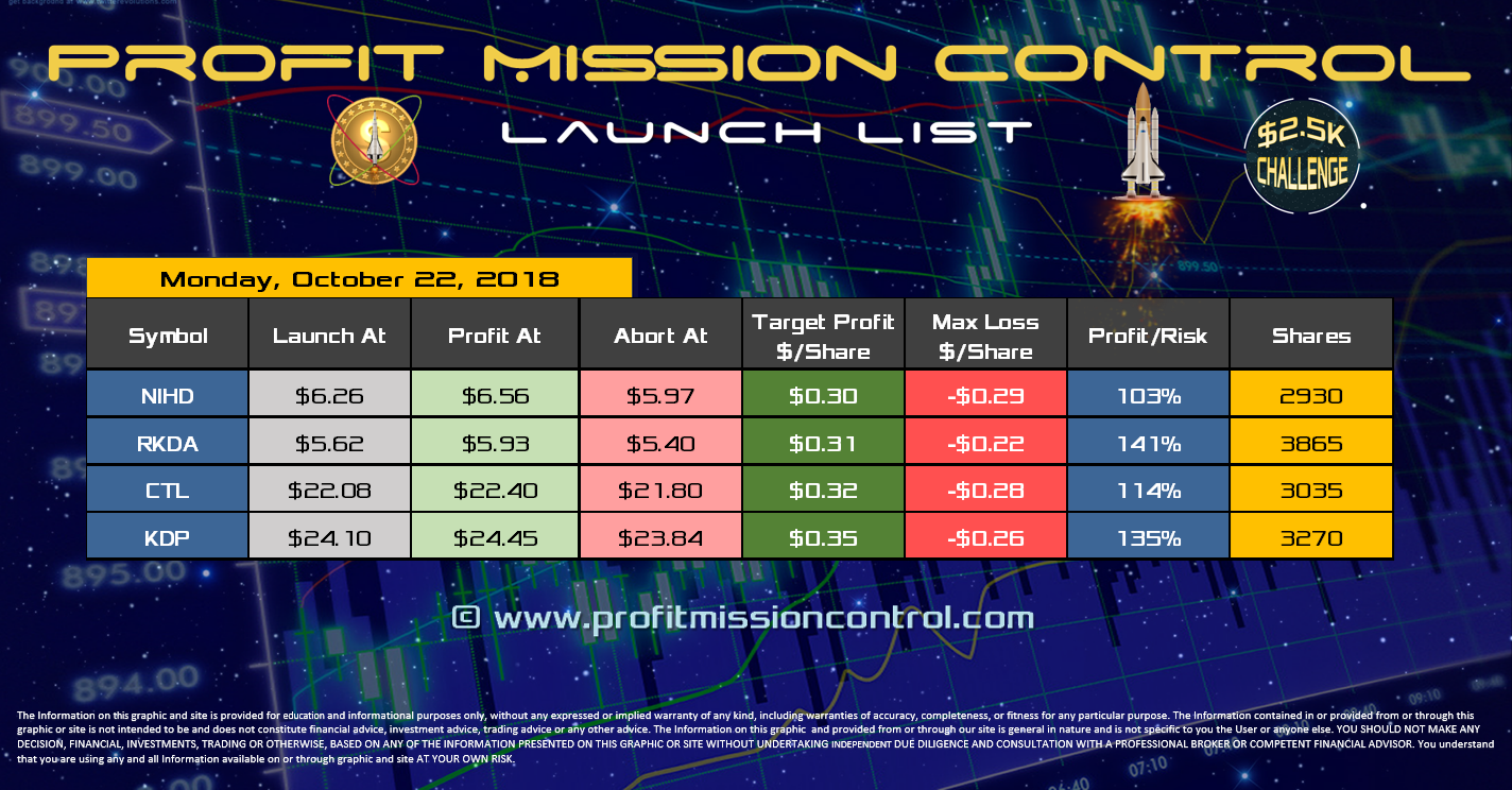 Profit Mission Control Watch List for 10-22-2018
