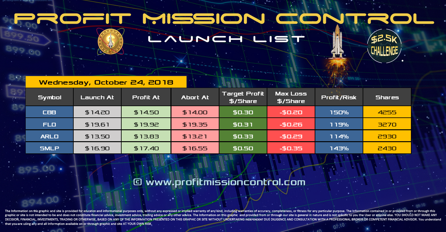 Profit Mission Control Watch List for 10-24-2018