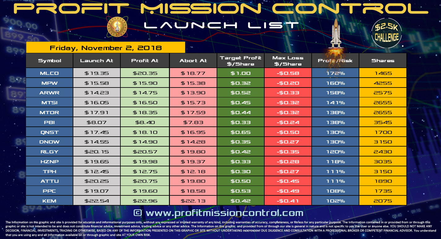 Profit Mission Control Watch List for 11-02-2018