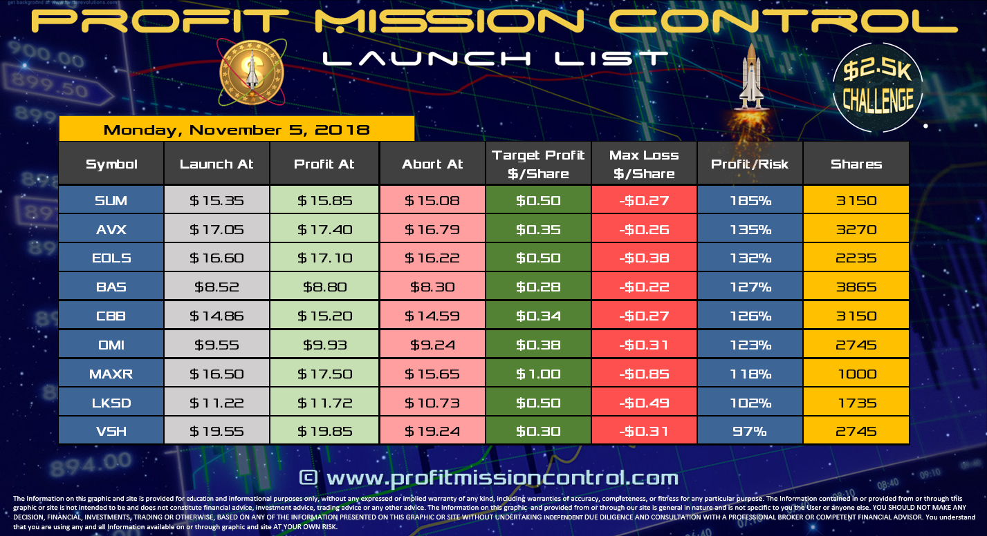 Profit Mission Control Watch List for 11-05-2018