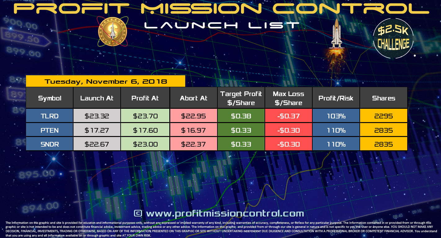 Profit Mission Control Watch List for 11-06-2018