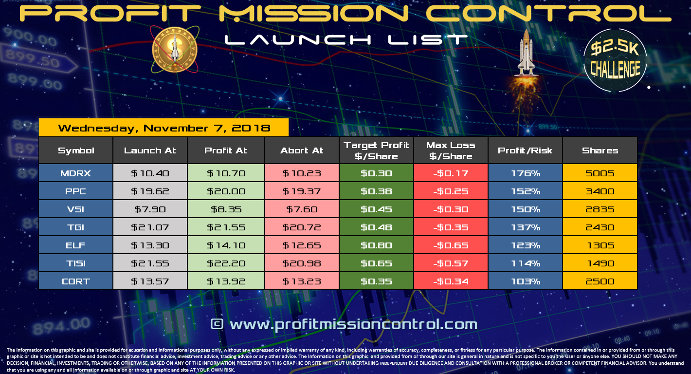 Profit Mission Control Watch List for 11-07-2018