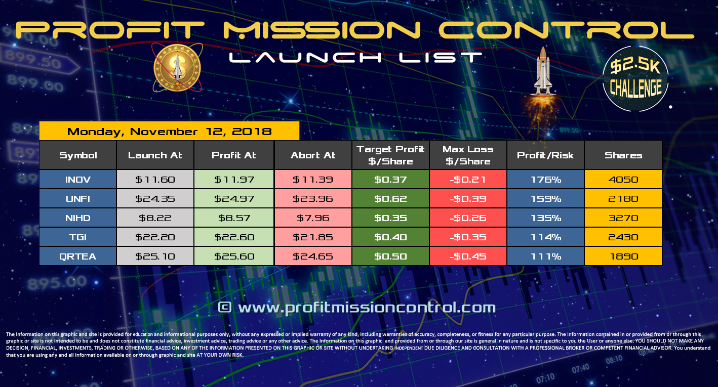 Profit Mission Control Watch List for 11-12-2018