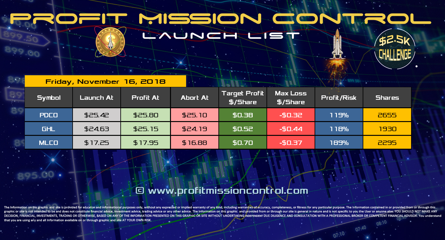 Profit Mission Control Watch List for 11-16-2018