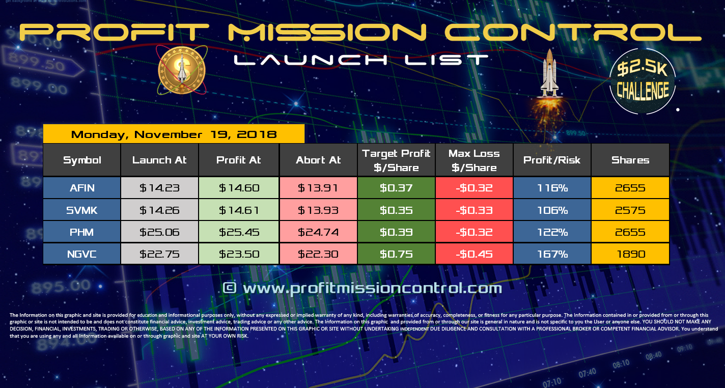 Profit Mission Control Watch List for 11-19-2018