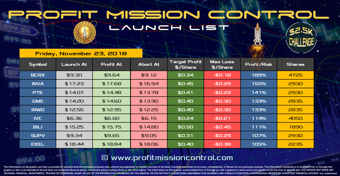 Profit Mission Control Watch List for 11-23-2018