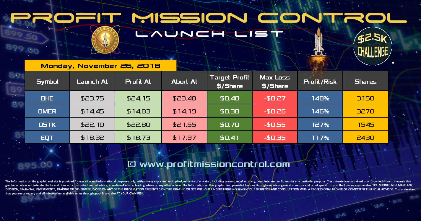 Profit Mission Control Watch List for 11-26-2018
