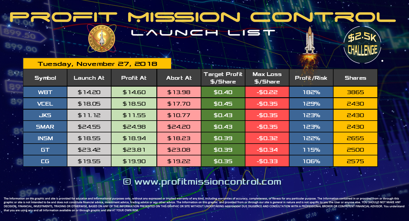 Profit Mission Control Watch List for 11-27-2018