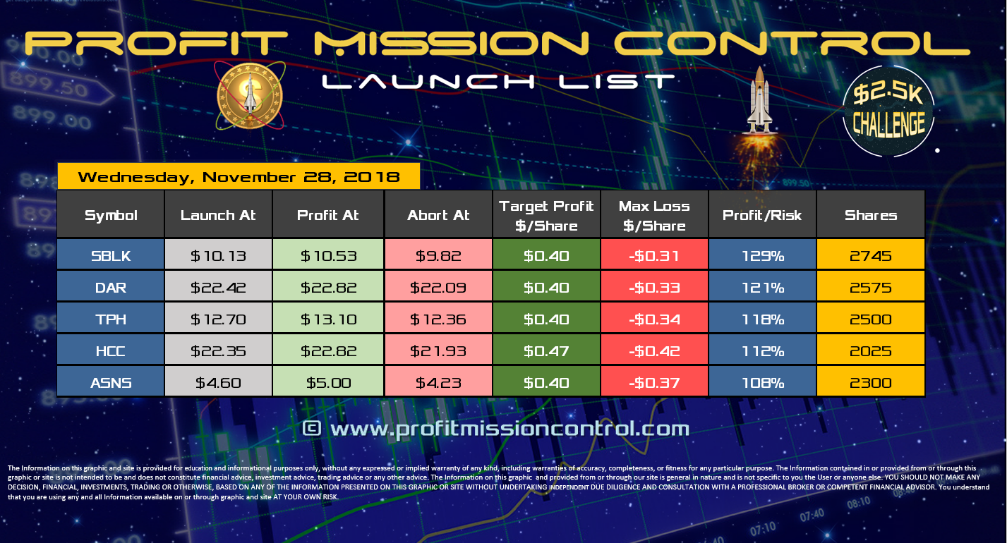 Profit Mission Control Watch List for 11-28-2018