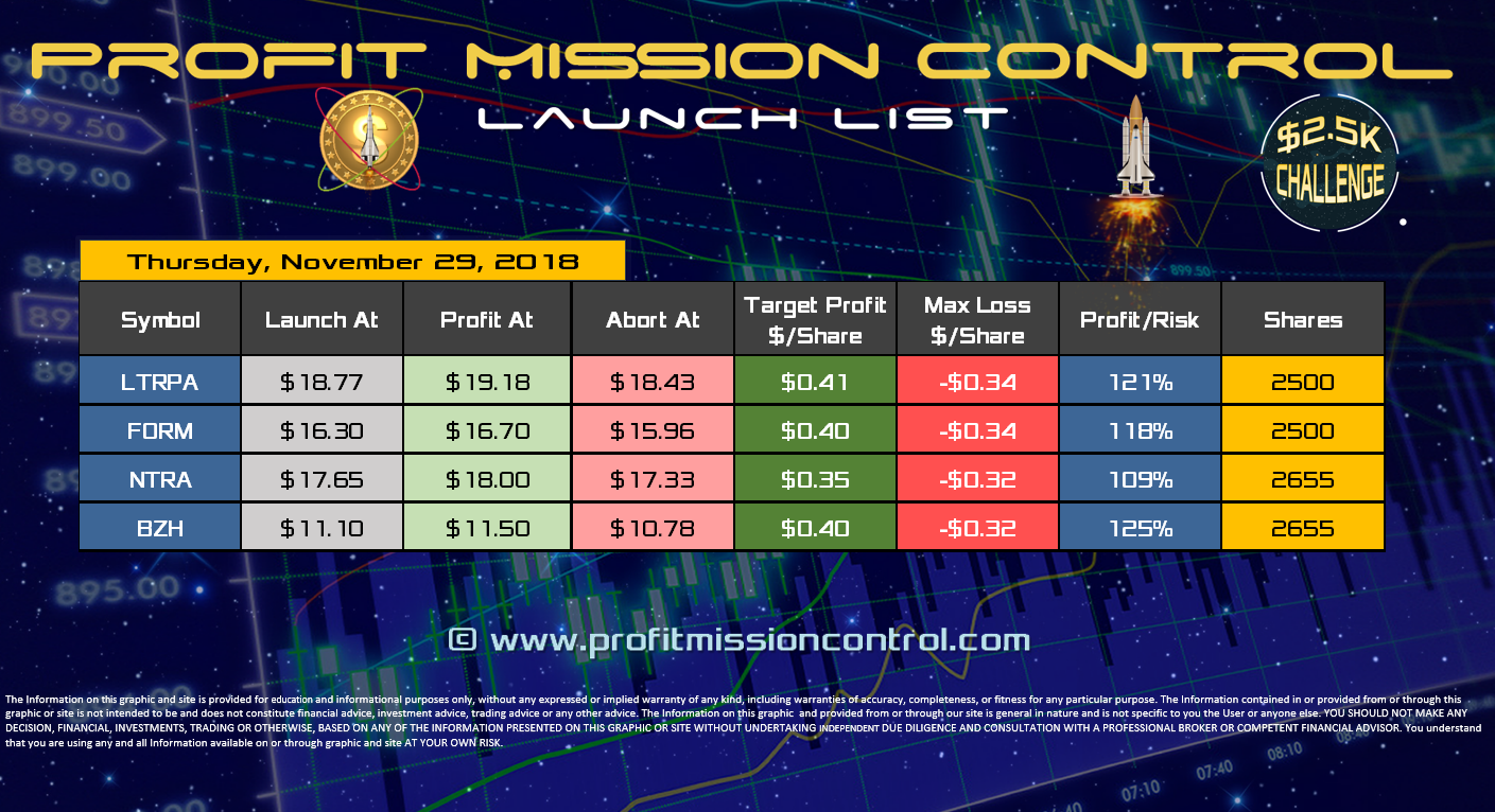 Profit Mission Control Watch List for 11-29-2018
