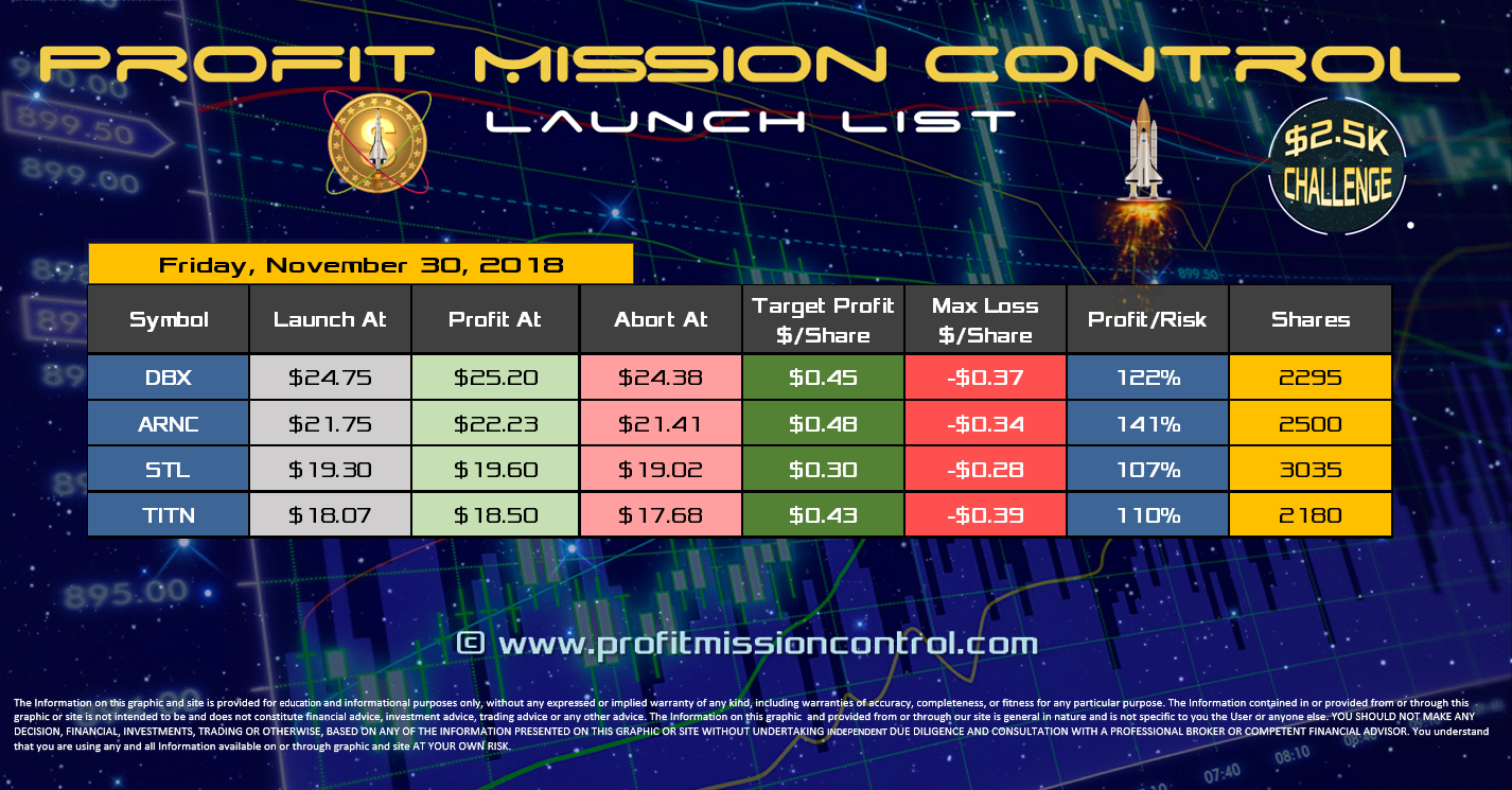 Profit Mission Control Watch List for 11-30-2018