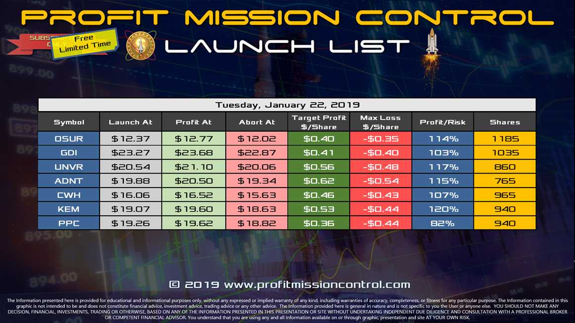 Profit Mission Control Watch List for 01-22-2019