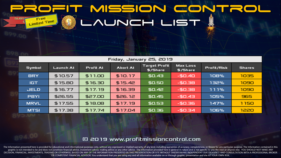 Profit Mission Control Watch List for 01-25-2019