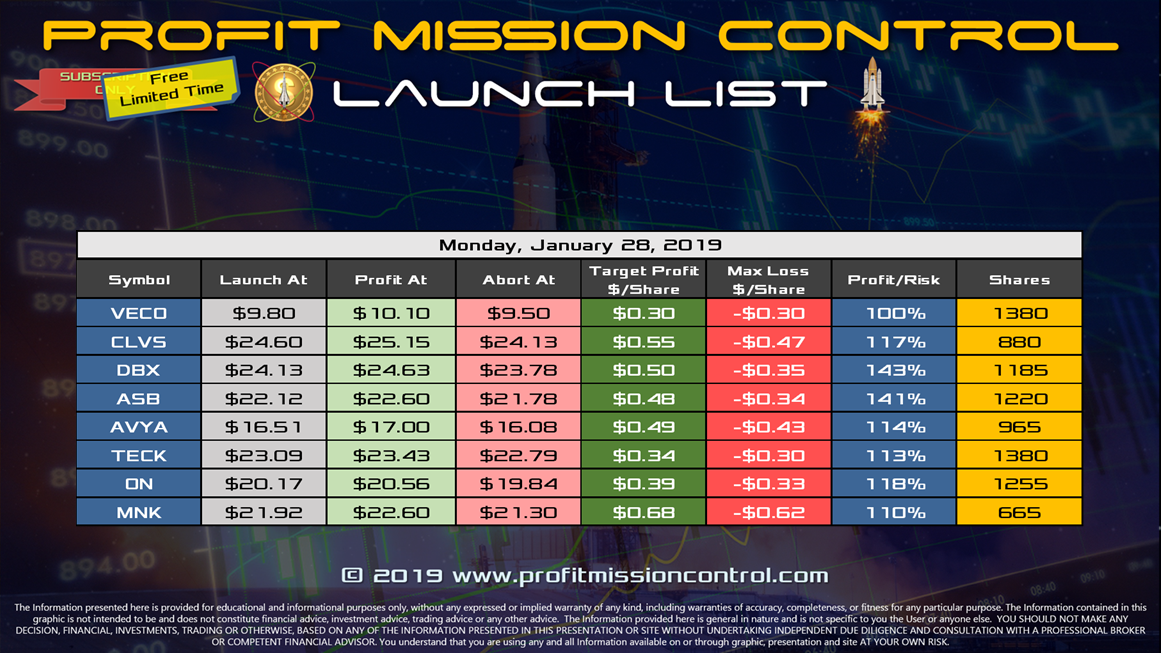Profit Mission Control Watch List for 01-28-2019