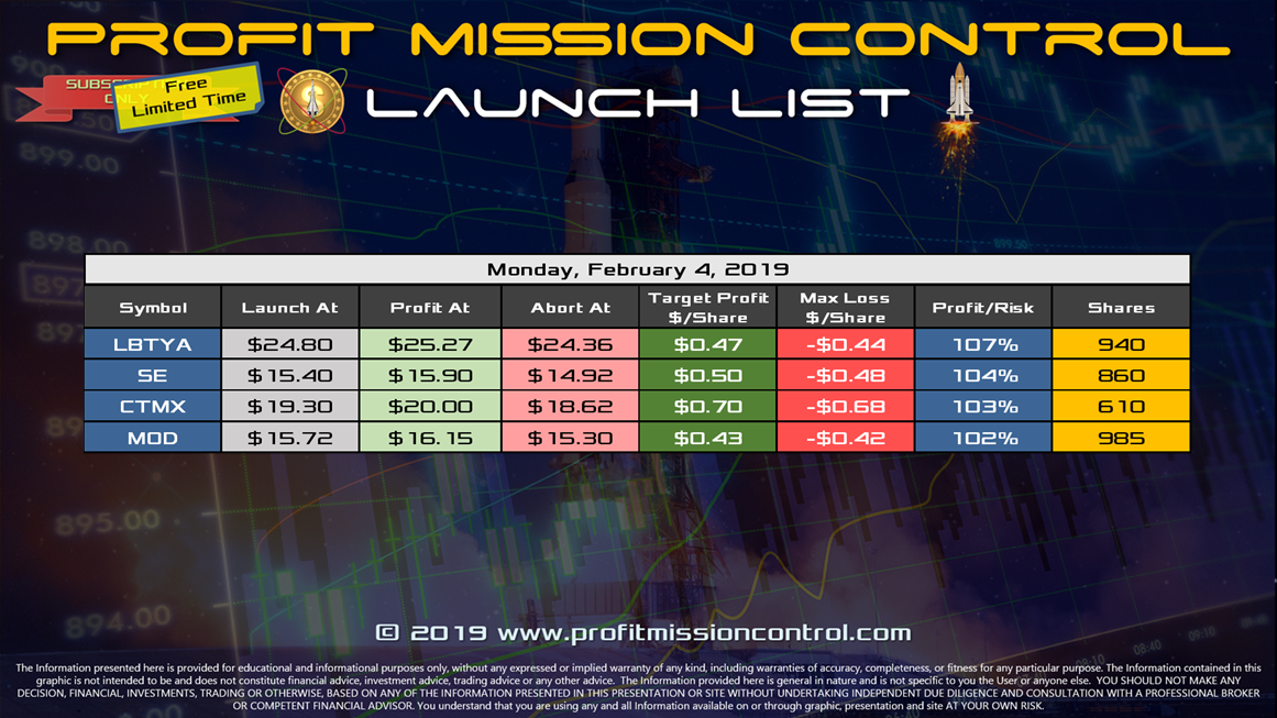 Profit Mission Control Watch List for 02-04-2019