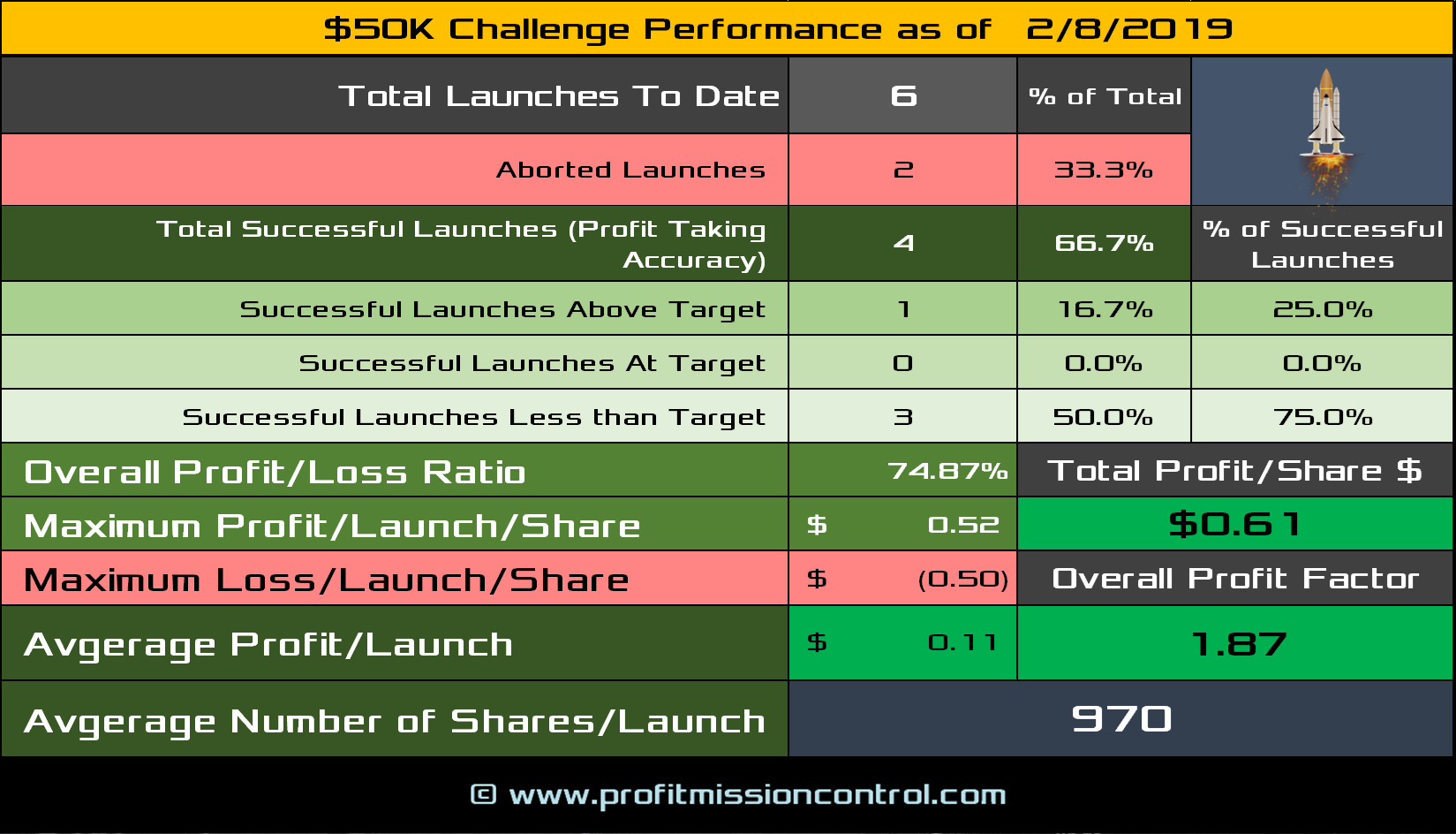 2019-02-08-Performance Card